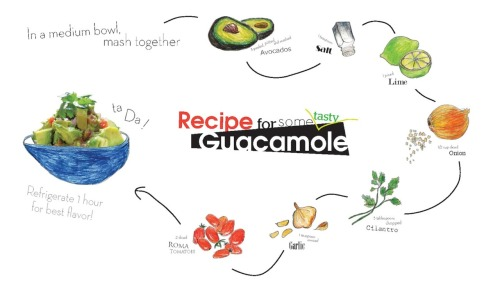 For the love of Guacamole. I made this for my media design class assignment. We had to visually present a recipe in an eye-catching way.  My take on this design was to hand draw the ingredients, because cooking is a very homey activity. Hand drawn images have a more friendly and home-like quality to them. Besides, I had tons of fun sketching and coloring them out.  Now I just need to make some real guac.