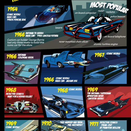 "The history of Batman's batmobile. It seems to be missing the tank from the graphic novel ""The Dark Knight Returns"". Still, quite an extensive list."