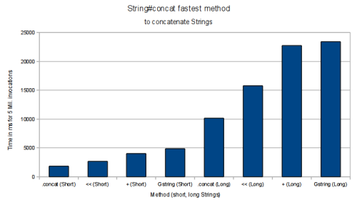 "Performance of four methods of concatenating Strings together plus: a + a .concat: a.concat(b) GString: ""${a}${b}"".toString() left shift: a << b .concat is the fastest method in all cases. If you'd like a more groovy version, a << b is faster than a + b."