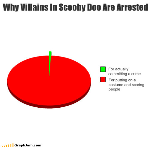 Why Villains In Scooby Doo Are Arrested