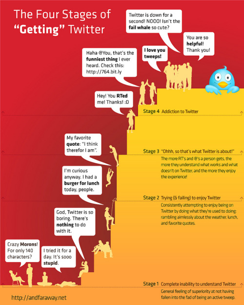 "infographicme:  The 4 stages of ""getting"" Twitter. Get it?"