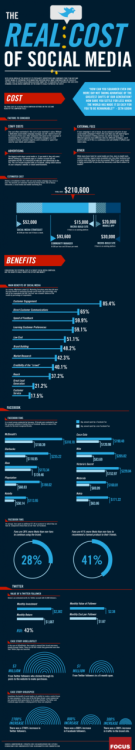 "creativeinspiration:  The Real Cost of Social Media ""These stats, which have been aggregated by Focus.com, show some good insights into how much brands are paying, on average, for their social media strategy and activities."" Found Via Digital Buzz Blog"