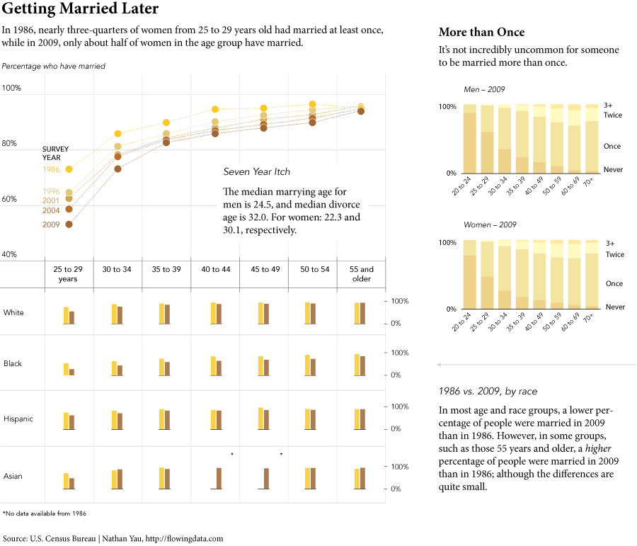 curiositycounts:  When do people get married and divorced? A visual analysis of the latest census data on marriage.