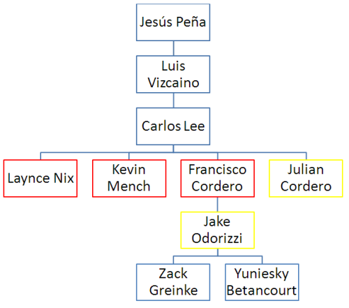 "Here is the standard Trade Trees style tree for the Brewers dealings with Kevin Mench and Carlos Lee.  Anyone who guessed ""Jesus Pena"" as being the pater familias needs to either get out more or get a job with Elias.  Pena never pitched for the Brewers.  He signed in the 2001-02 off season and was traded before the 2002 season began. Getting all the way to Zack Greinke was a pleasant surprise.  Who would have imagined that signing a FA with 48 career appearances would one day net the Brewers a Cy Young winner?"
