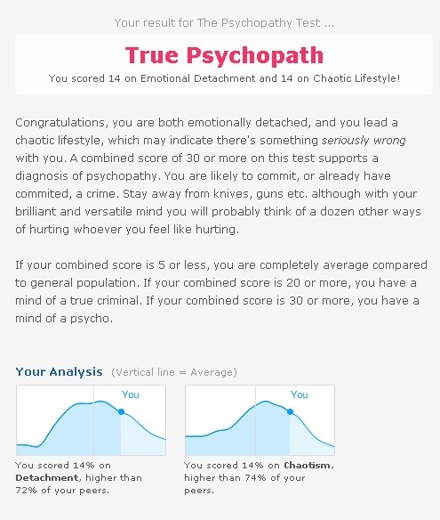 So I took this online quiz based on the Robert Hare Psychopathy Checklist, and guess what?