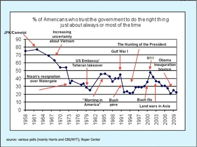 Annotation version of your chart showing the decline in trust in government -whatilearnedinschool