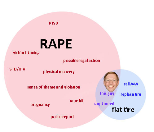 Venn Diagram: Rape vs. Flat Tire Following up on our last post, MJ's Jen Phillips threw this together. You know, just in case Kansas GOP Rep. Pete DeGraaf would like to understand the differences between getting pregnant from rape and busting a flat on the side of the road.