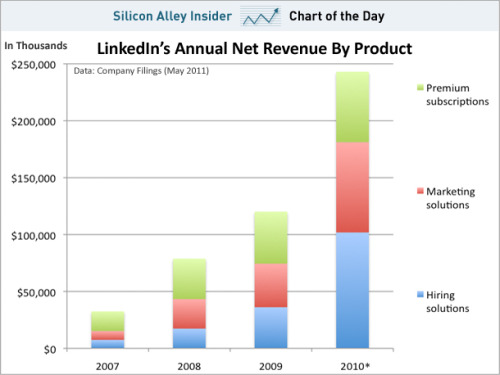 Where LinkedIn's Revenue Comes From