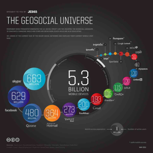 A Look At The Size And Shape Of The Geosocial Universe In 2011