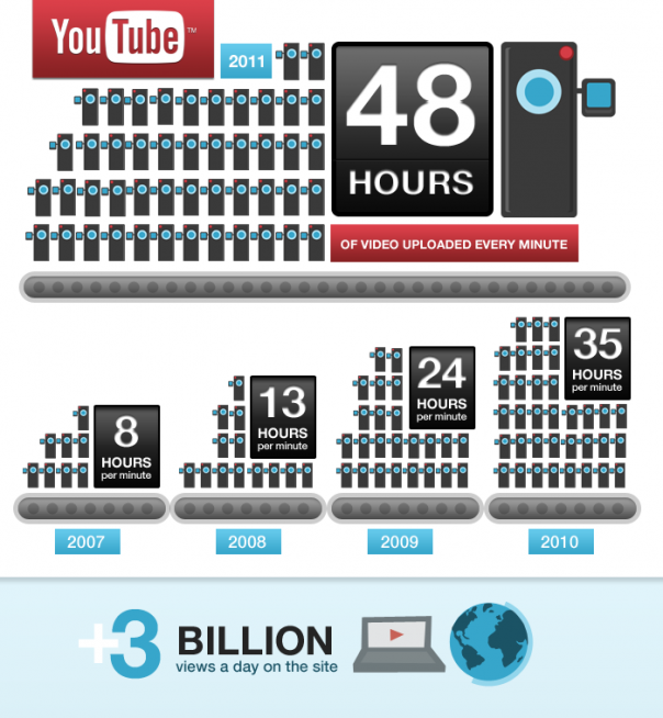 YouTube Users Upload 48 Hours of Video Every Minute Online Video News Users upload about 2 days worth of video per minute, compared to some 24 hours of video per minute 14 months ago  Users watch more than 3 billion videos every single day  via courtenaybird: Source: GigaOM