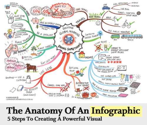 coolcatteacher: Developing info graphics is a skill that I need to improve upon and have my students do as well. This post is great. gjmueller:  The Anatomy Of An Infographic: 5 Steps To Create A Powerful Visual  Today I am going to walk you through the anatomy of an infographic, its different levels and sub-levels and a 5-step process to ensure that your infographic is not only conceptually sound, but accurate and easily understood.