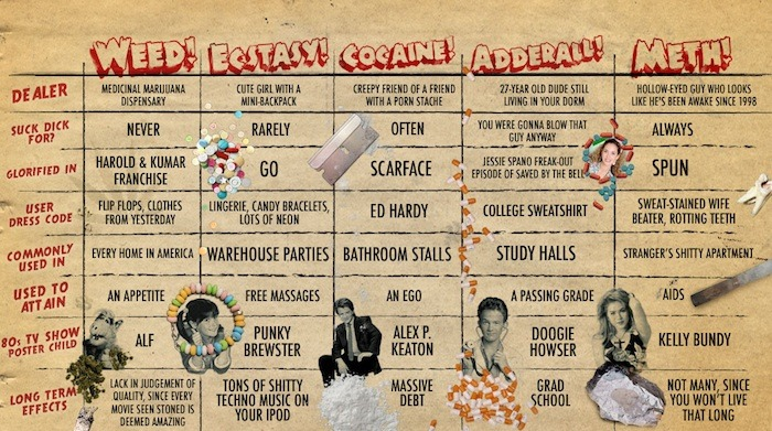 Handy Chart of Drug Stereotypes