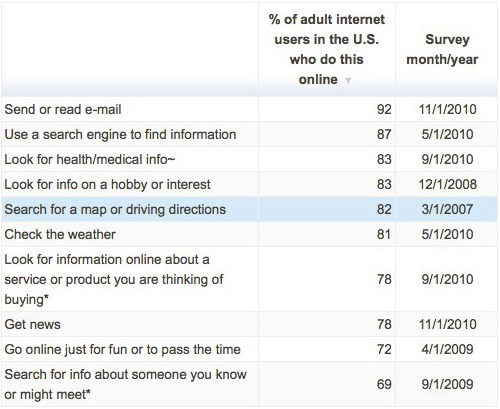 What people do online According to our December 2010 survey, 77% of American adults use the internet. Click through to see what they do online, or to download the data behind this table as an Excel spreadsheet. Related: What people do online in a typical day