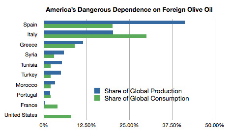 Our Dangerous Dependence on Foreign Olive Oil via yglesias