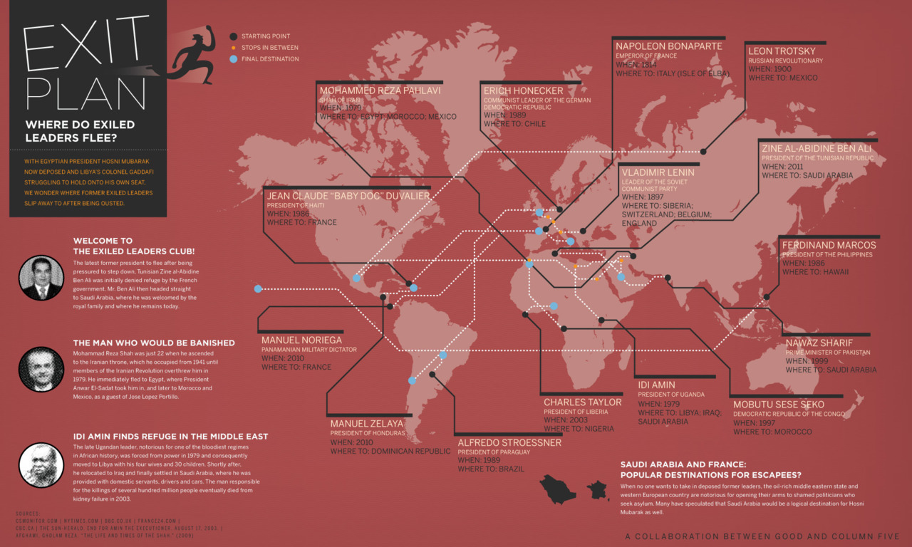 Where in the World Are Exiled Leaders? [Infographic]   With Egyptian President Hosni Mubarak now deposed and Libya's Colonel Gaddafi struggling to hold on to his own seat, we wonder where former exiled leaders slip away to after being ousted.  (Click on the infographic below to learn more.) Via  Column Five  for Good