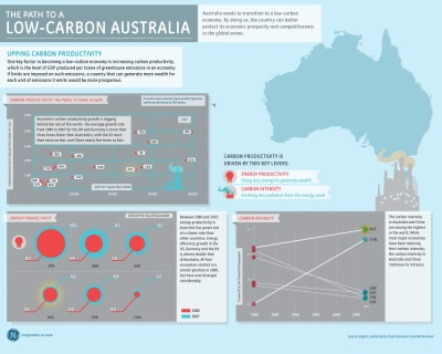 A Low Carbon Australia [Infographic]   Australia has been lagging, in comparison to other countries, in transitioning to a low carbon economy. To kick start this, Australia needs to up its carbon productivity by using less energy and emitting less pollution. There's a long road ahead but Australia is up for the challenge!  (Click on the infographic ABOVE for a more expanded view.) Via  Column Five  for General Electric