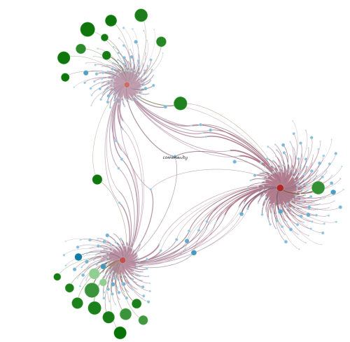 Analysis of Topic Networks