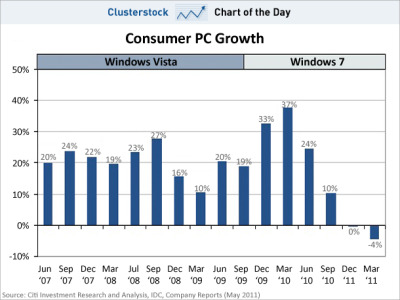 emergentfutures:  CHART OF THE DAY: Proof The iPad Is Affecting Consumer PC Sales   Microsoft's consumer PC sales growth has pretty much never declined. Not even when Microsoft released Vista. Not even when the economy went in the toilet. But suddenly, the growth of sales is about to go negative, says Citi analyst Walter Pritchard Full Story: Business Insider
