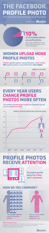 How often do you change your Facebook profile picture? #Infographic