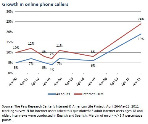 After years of modest activity, online phone calling has taken  off: As of May 2011, a quarter (24%) of American adult internet users have placed  phone calls online with a service such as Skype or Vonage. (That amounts to 19% of all American adults.)