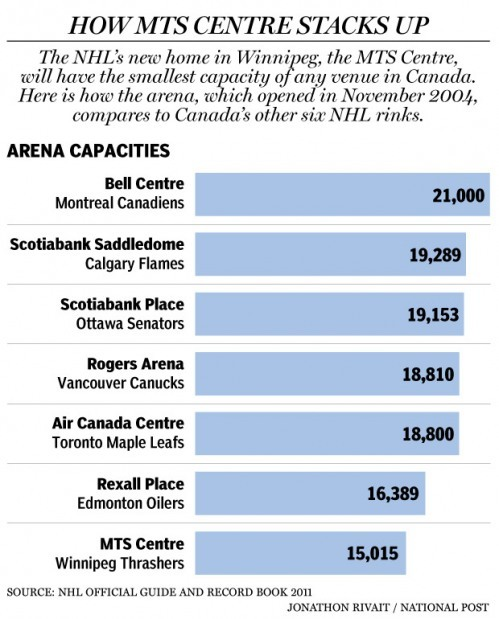 It's official: The NHL returns to Winnipeg A decade and a half after Winnipeg's National Hockey League team flew south, the Manitoba capital will once again host the best players in the world.True North Sports and Entertainment announced Tuesday that it has purchased the Atlanta Thrashers from Atlanta Spirit and will move the team to Winnipeg's MTS Centre, marking Canada's seventh franchise.