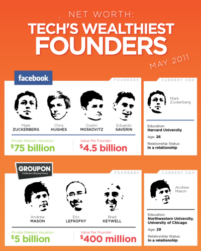 Net Worth: Tech's Wealthiest Founders [Infographic]  In light of the LinkedIn IPO news, we took a snapshot of ten hot tech start-ups, including Facebook and Twitter, among others. Using information available in secondary markets, we ranked the start-ups in order of estimated value.With LinkedIn's current valuation of $8.16 billion dollars, the 5 LinkedIn founders would  rank No. 5, at $274 million each, it seems as though there will be other high-profile IPOs in the near future.  (Click on the infographic ABOVE to learn more.) Via  Column Five  for Retail Me Not