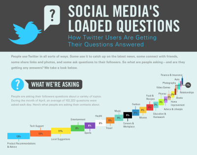 How Twitter users are getting their questions answered [infographic]  (Click on the infographic ABOVE to learn more.) Via  Column Five  for InboxQ