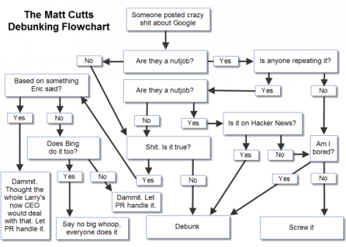 via krochmal:  The Matt Cutts Debunking Flowchart
