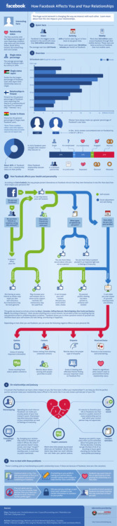 How Facebook Affects Relationships (via Mashable)