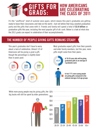 Gifts For Grads: How Americans Are Celebrating The Class Of 2011 [Infographic]  There's no doubt about it: America is proud of its graduates. This year in fact, nearly 1/3 of the country will be celebrating graduates accomplishments after commencement ceremonies are over. Here's a look at how much the country is spending on its future workforce, and what graduates can expect as gifts on one of the most memorable days of their young adult life.  (Click on the infographic ABOVE to learn more.) Via  Column Five  for Milo
