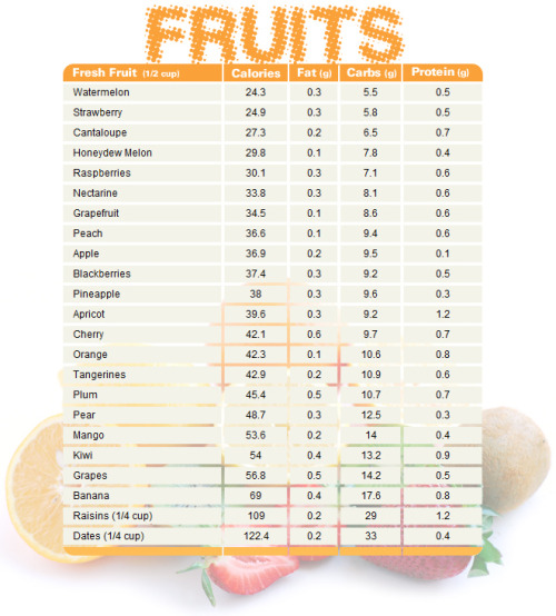 Nutritional Facts of Fruits Chart