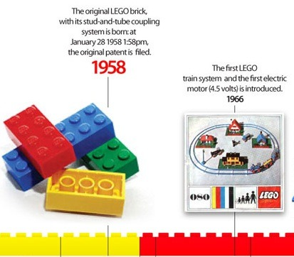LEGO Brick 50th Anniversary Timeline I miss my Legos. Did you see the BBC show James May's Toy Stories where they built a life-size house made entirely of Lego bricks? Check it out. Source: OnlineSchools.org via vizworld.com