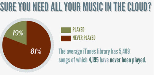 What Percentage Of Your iTunes Library Actually Gets Played? That's why something like Spotify or iCloud is so needed. There's loads of tracks that are never played and just occupied a lot of space.