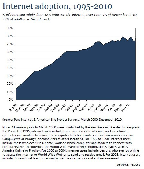 "As of December 2010, 77% of American adults use the internet. Only 14% of adults went online in 1995; the number hit 50% in 2000, and by 2005 seven in ten adults were officially (by our count) ""internet users."" The proportion of the American population who uses the internet has been relatively stable over the past few years, bouncing around between 73-79% since 2007. Want to dig deeper? You can download the data behind this chart as an Excel spreadsheet on our website. Related charts: See who's online and what they're doing there."