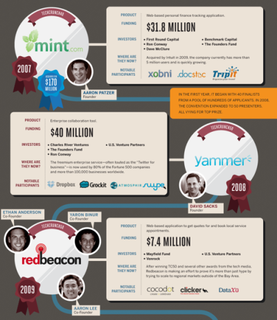 Life After TechCrunch Disrupt [Infographic]   Following TechCrunch Disrupt (NYC) last week, we thought it would be interesting to review the history of winners (and notable runner-ups). So we created this infographic breaking down all the winners since 2007, their funding situation, and where they are now.  (Click on the infographic ABOVE to learn more.) Via  Column Five for Namesake