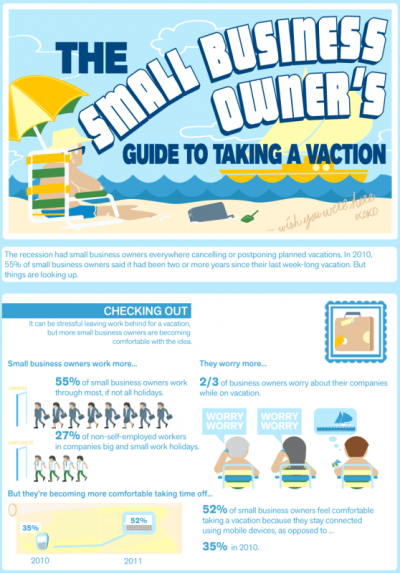 "The Small Business Owner's Guide to Taking a Vacation [Infographic]    Being a small business owner is really a lifestyle and not just a job, and ""all work and no play"" is often the mindset of the entrepreneur. But owning and running a small business takes its toll on even the strongest individuals, so carving out time for R&R is not just important, it's essential. (Click on the infographic ABOVE to learn more.) Via  Column Five  for Intuit"