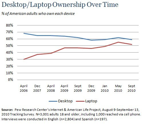 As the internet has increasingly gone mobile,  laptop computers have grown in popularity. Since 2006, the proportion  of Americans who own a desktop computer has fallen slightly from 68% to  59%, while the proportion with a laptop computer has increased  dramatically—from 30% in April 2006 to 52% in September 2010. 18-29 year olds are currently the only major demographic group for whom  laptops are notably more commonplace than desktop computers. Nearly  three-quarters of 18-29 year olds (72%) own a laptop computer, compared  with 56% who have a desktop computer.