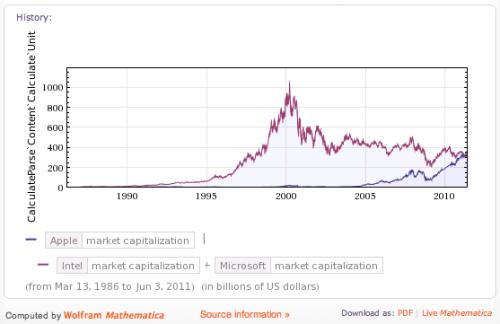 bijan:  Apple's market cap vs Microsoft + Intel (combined). Amazing. (via)  This is a great way to visualize it. In 2000, the combined market cap of Intel and Microsoft was over $1 trillion. By the end of 2000, Apple's was under $5 billion. Today? Well, there's the chart.