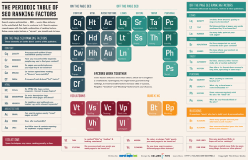 "thebroadcaster:  The Periodic Table of SEO Ranking Factors   Search engine optimization — SEO — seems likes alchemy to the uninitiated. But there's a science to it. Search engines reward pages with the right combination of ranking factors.  Shown are some major factors or ""signals"" you should seek to have."