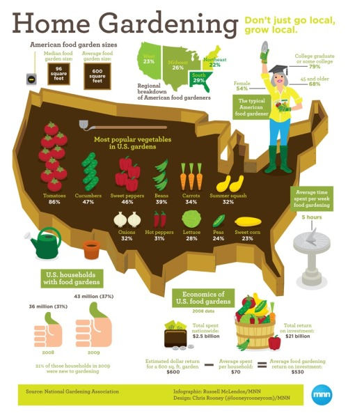 mothernaturenetwork:  Home gardening in the U.S.As more and more Americans grow their own fruits and vegetables, MNN digs up some dirt on this DIY food revolution.