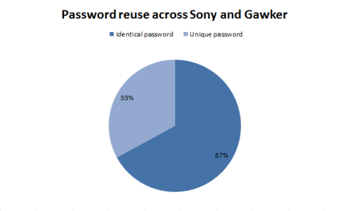 laughingsquid:  A Brief Sony Password Analysis  Today in pointing out that folks don't really take their security all that seriously, probably because they can't remember all those passwords.