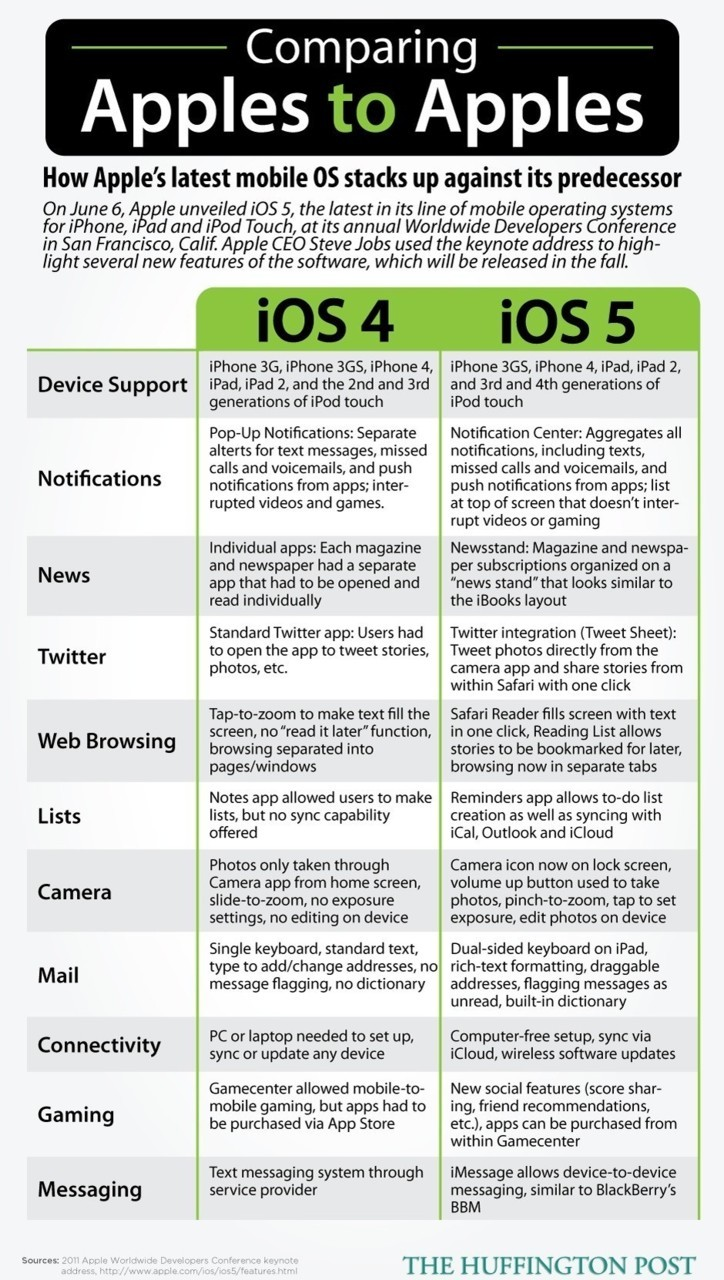 Comparing iOS 4 to iOS 5 Click through for larger/more legible.