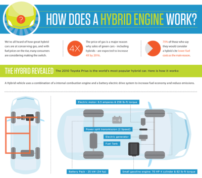 How does a hybrid engine work? [infographic] (Click on the infographic ABOVE to learn more.) Via  Column Five  for AutoMD