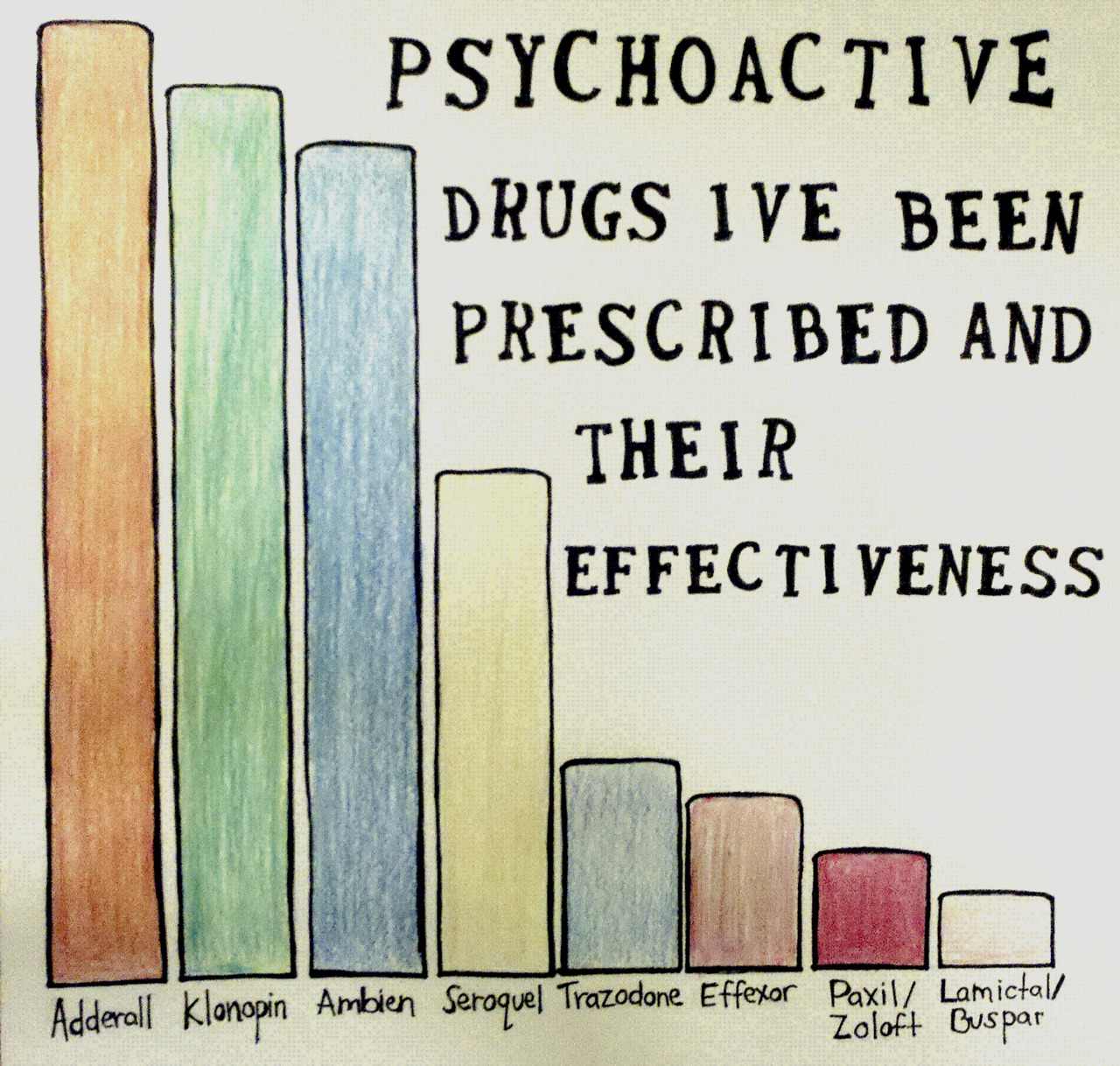 This shows how effective my medication has been over the years, which does not look very good for me. -Kaitea