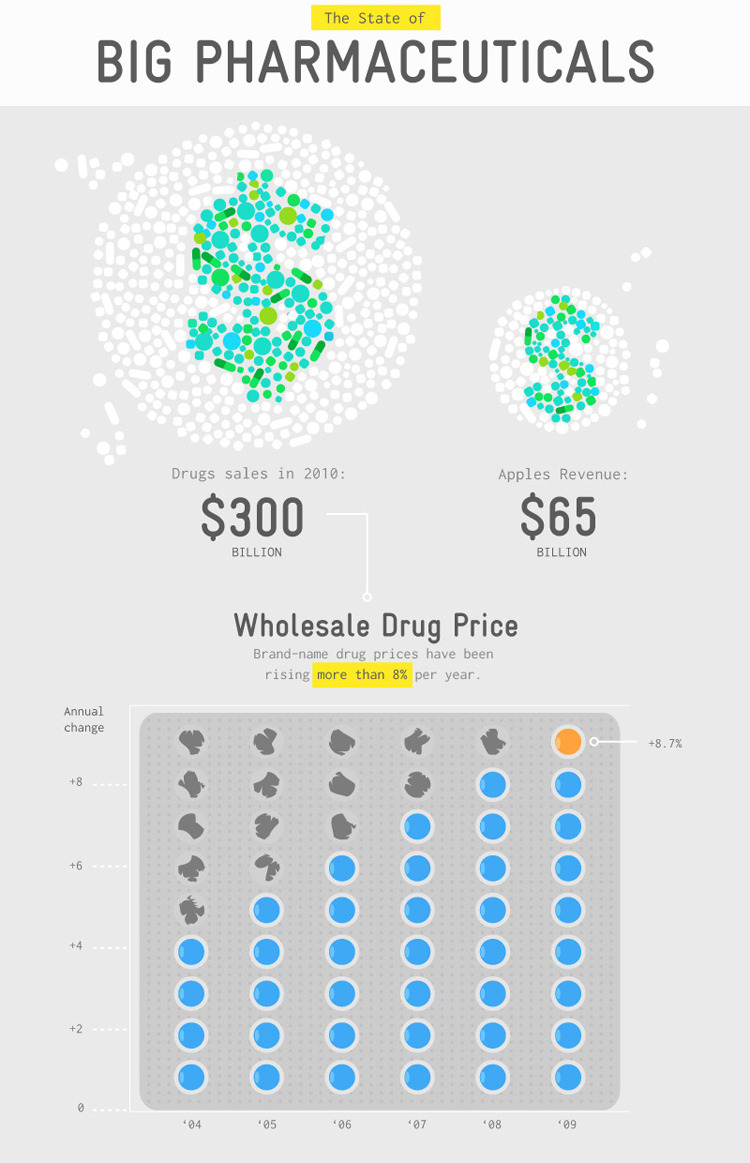 There's a perverse system of incentives behind the spiraling cost of drug prices.  Amid all the debate about our rising healthcare costs, one thing you  almost never hear about is rising drug costs. Think about it: You hear  plenty about emergency rooms and chronic care, but nothing about drug  prices, which are the main interaction most of us have with the medical  industry.  And that's totally ridiculous.   Infographic Of The Day: The Dirty Ties Between Docs and Drug Makers (Via: fastcompany)