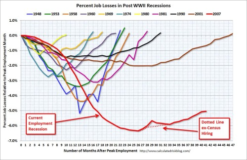 Percent job losses in recessions, as of May 2011