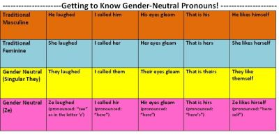 caffeinatedfeminist:  knowhomo:  Forget the pronoun shuffle dance. -A quick guide to pronouns! (larger image: http://i544.photobucket.com/albums/hh334/bethoraatgmail/pronouns.jpg)  I admit I'm still learning these.  They are great for everyone to know!
