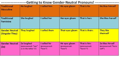 Forget the pronoun shuffle dance. -A quick guide to pronouns! (larger image: http://i544.photobucket.com/albums/hh334/bethoraatgmail/pronouns.jpg)
