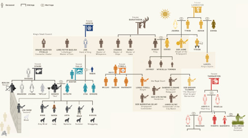 loganabbott:  Game of Thrones family tree