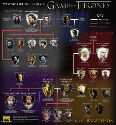 Game of Thrones family tree Related: Game of Thrones compared to the 2012 Presidential Election